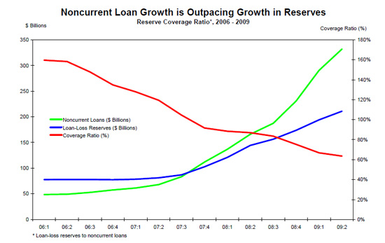 Noncurrent Loan Growth