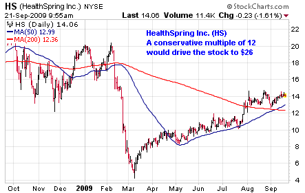 HealthSpring Inc. (<a href='http://seekingalpha.com/symbol/HS' title='NW18 HSN Holdings'>HS</a>)