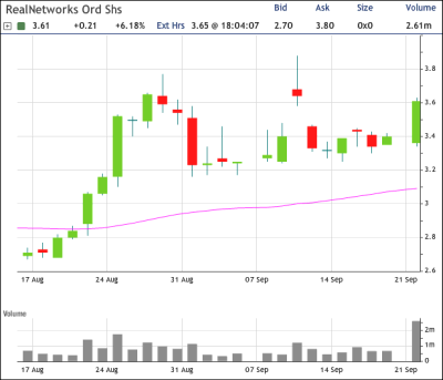 RNWK Chart