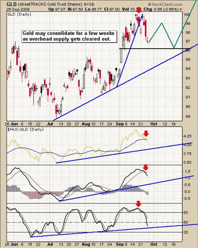 GLD ETF Trading
