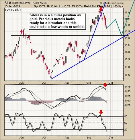 Silver Etf Trading