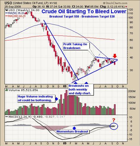 Uso Crude Oil Trading
