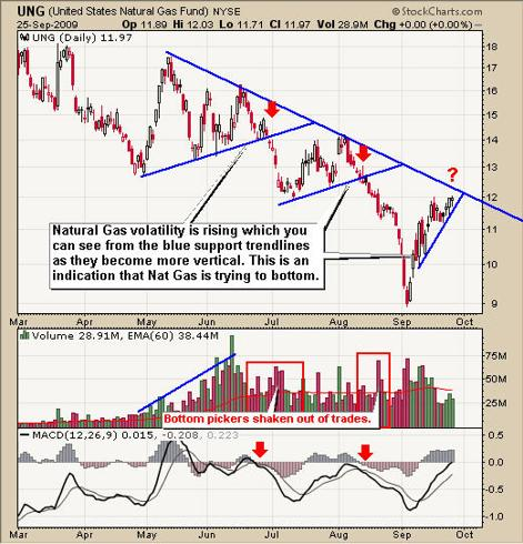Ung Natural Gas Trading