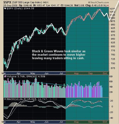 Spx Trading Newsletter