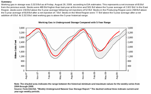 EIA Storage Report September 3, 2009
