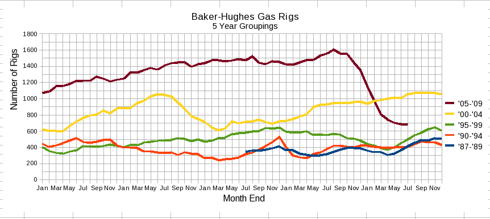 Baker-Hughes Natural Gas Only in 5 Year Groupings