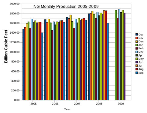 Natural Gas Average Monthly Production 2005-2009