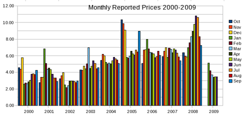 Monthly Reported Prices 2000 through June 2009