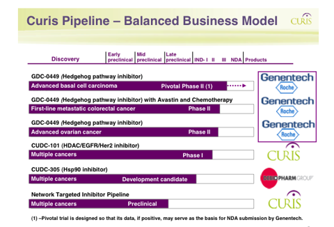 Curis Drug Pipeline with Genetech/Roche Partnership.