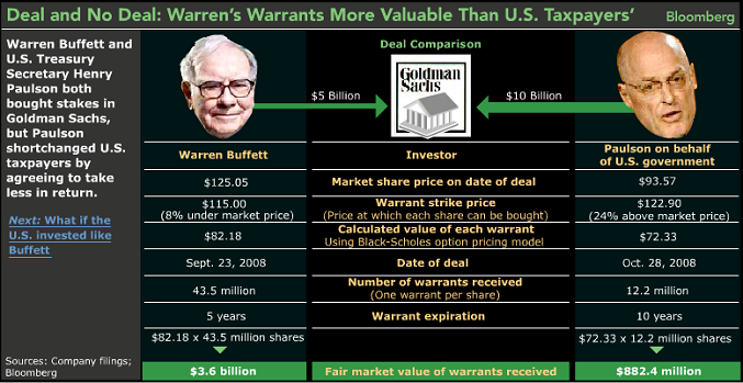 ritholtz-tarp-vs-buffett-chart-deal-and-no-deal-smaller.PNG