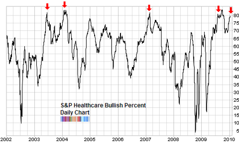 bullish percent healthcare Jan 2010