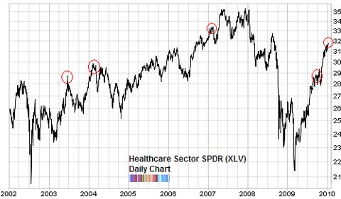 healthcare sector XLV comparison to bullish percent Jan 2010