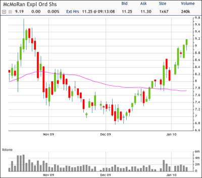 MMR Chart