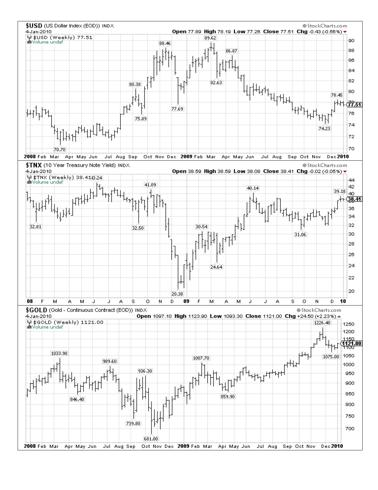 Two Year charts of the TNX, Dollar Index and Gold