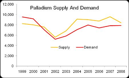 Palladium Supply and Demand