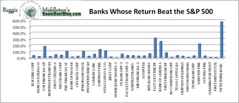 bank_share_climb_over_sp.png