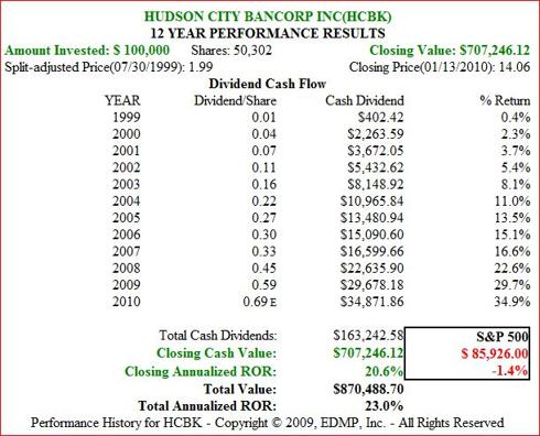 Figure 1b. HCBK Dividend and Price Performance