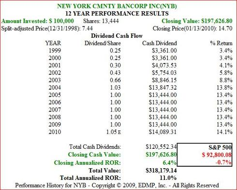Figure 4b. NYB Dividend and Price Performance