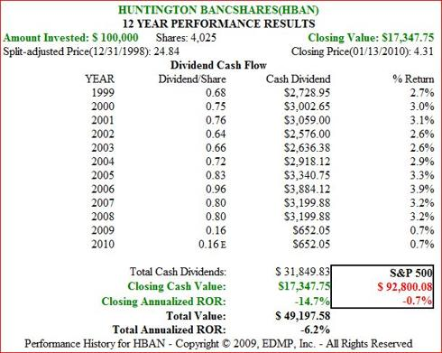 Figure 5b. HBAN Dividend and Price Performance