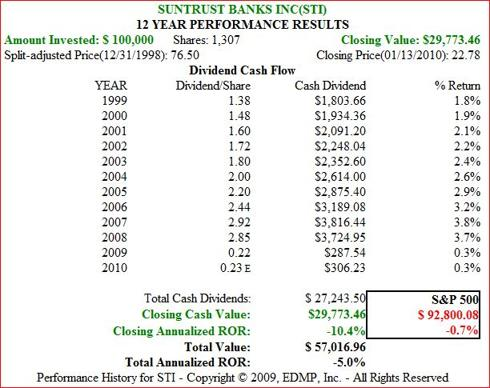 Figure 7b. STI Dividend and Price Performance
