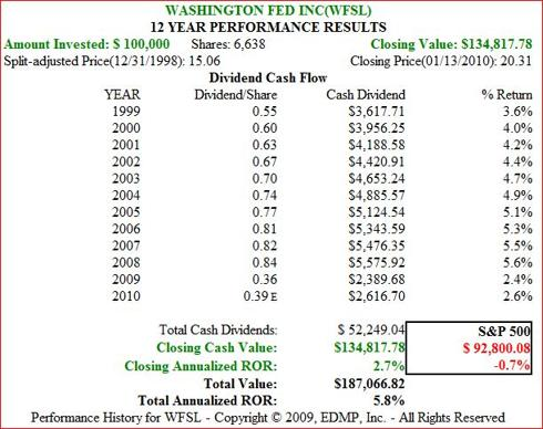 Figure 11b. WFSL Dividend and Price Performance