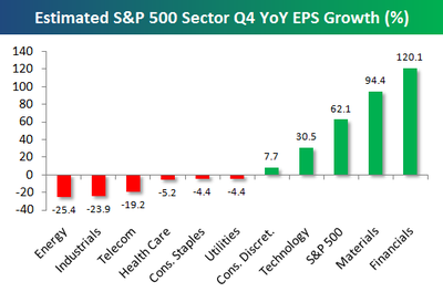 bespoke-4q09-sector-earnings-growth-estimates