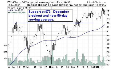 IYT Chart