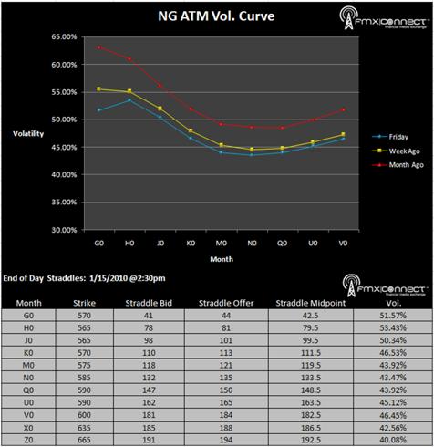 Natural Gas ATM Volatility Curve: