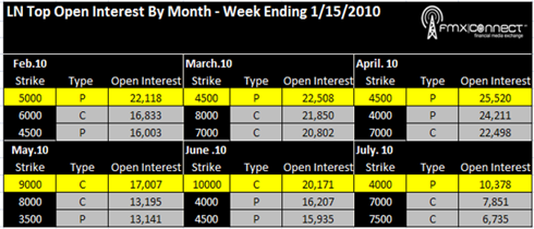 Natural Gas Euro Options Top Open Intest By Month