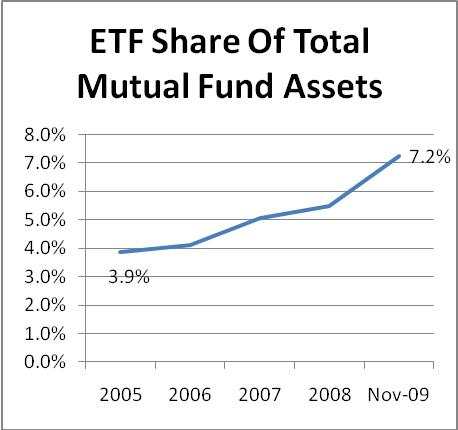 ETF Share of Total Mutual Fund Assets