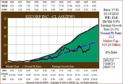 Figure 4 EZPW 11yr EPS Growth correlated to Price