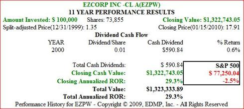 Figure 5 EZPW 11yr Dividend and Price Performance History