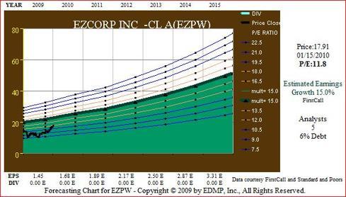 Figure 6 EZPW EPS Forecast