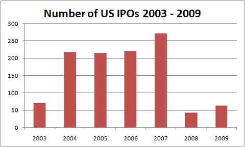 2009 US IPOs