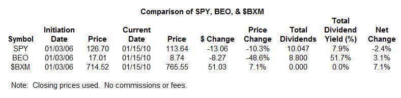 BEO vs SPY Table 1-19-10