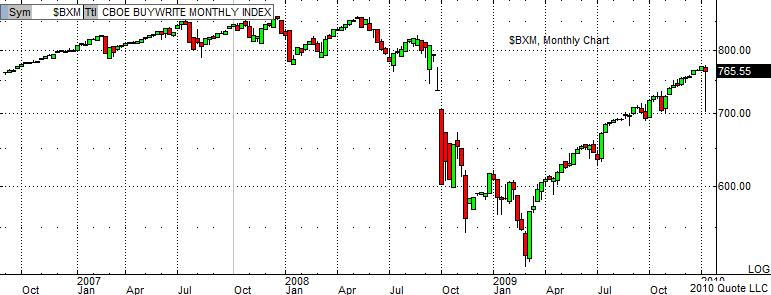 $BXM Chart 1-18-10
