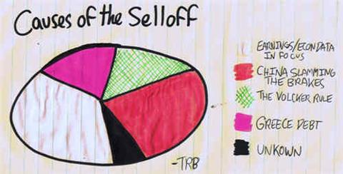 Causes Of The Selloff