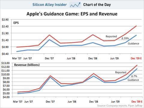 Apple guidance chart Dec