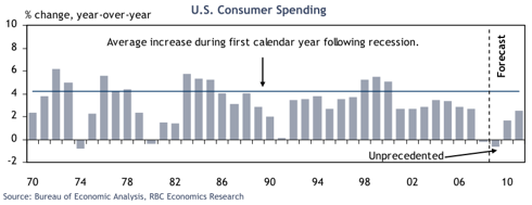 US Consumer Spending Year over Year Change