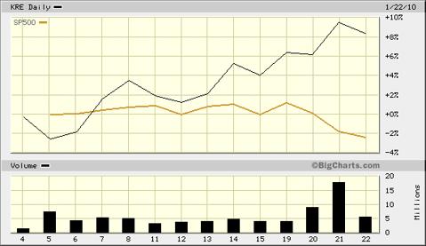 KRE Versus S&P in First 3 Weeks of 2010