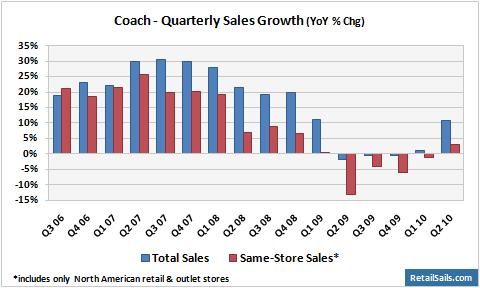 Coach Quarterly Sales Growth