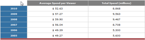Super Bowl Consumer Spending
