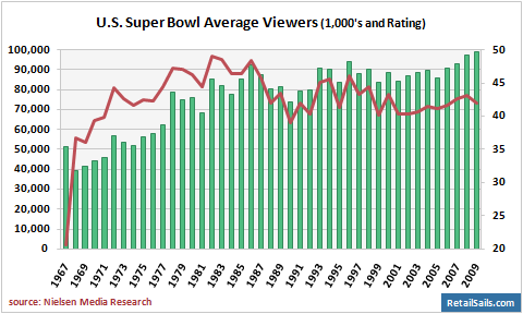 Super Bowl Average Spending