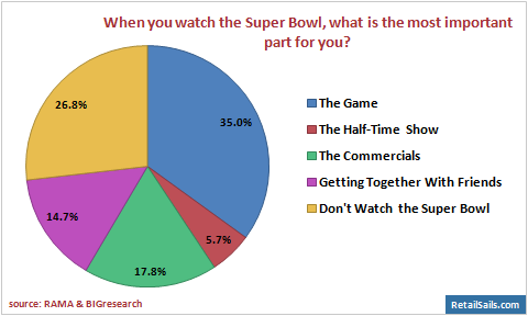 Reasons for Watching the Super Bowl