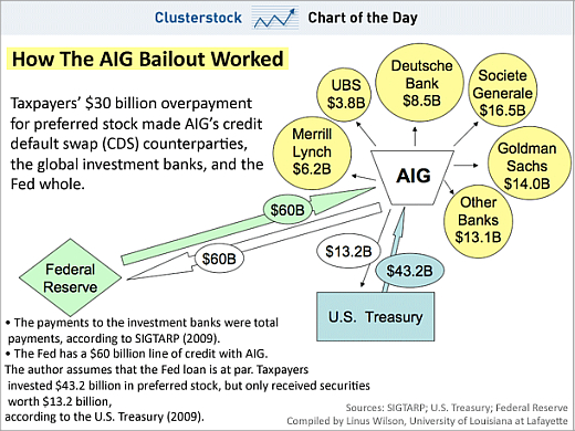 how-aig-bailout-worked