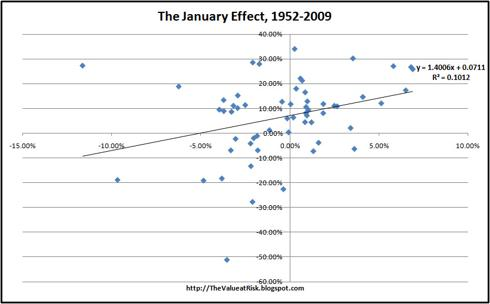 The January Effect, 1952-2009