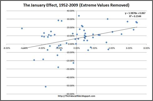 The January Effect, 1952-2009, Extreme Values Removed