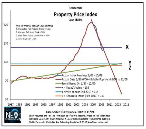 NewObservations.net Forecast 2010 case shiller 1987 to 11 2009 edit for 2010 forecast chart