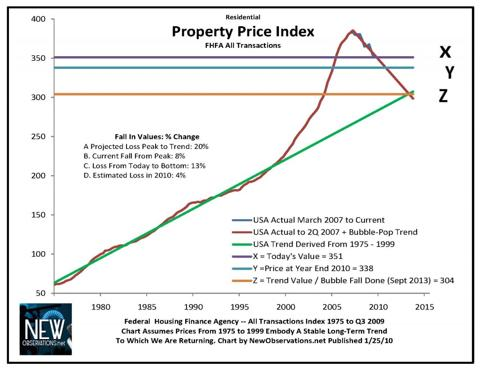 price fhfa 1975 to Q3 2009 edit for 2010 forecast chart