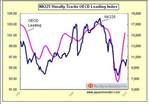 OECD Leading vs Nikkei